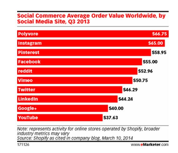 conversiones social media