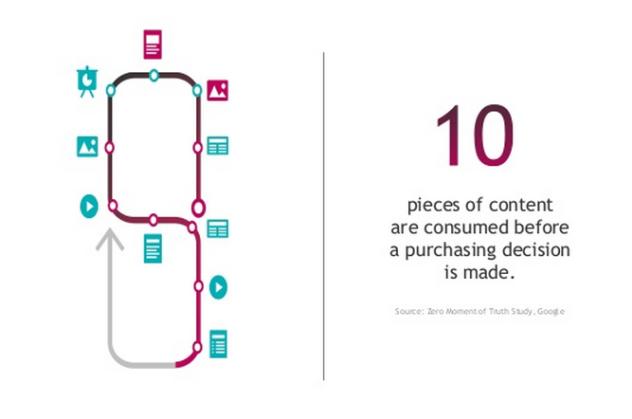 social content buy