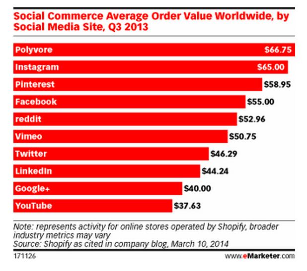ventas social media