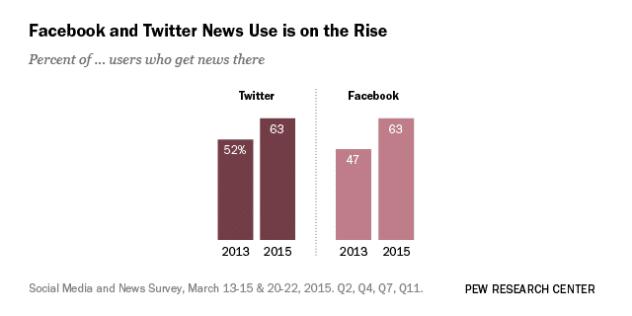 social media noticias