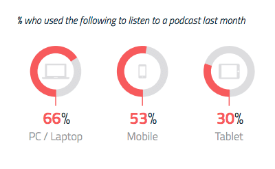 El poder de los Podcast