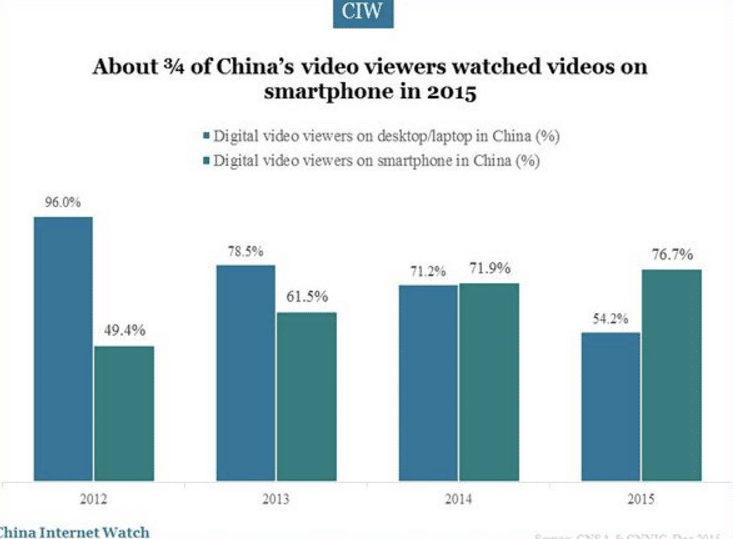 Aumenta el consumo de video online en China