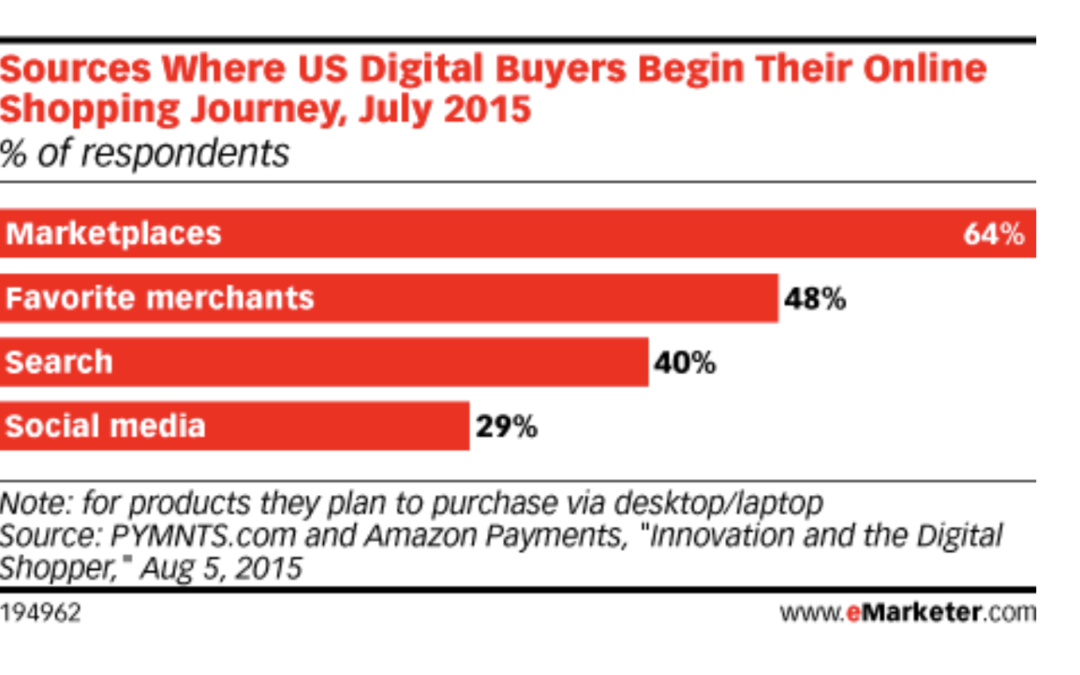 Generar ventas con social media: se puede